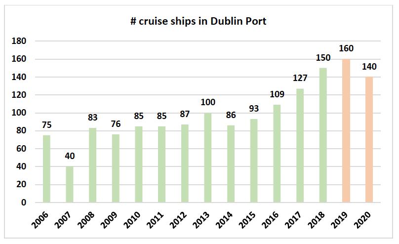 Briefing document for Minister Shane Ross on Dublin Port's